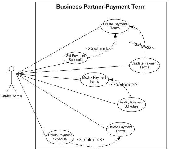 Partner Relation Use Case Model - Adempiere