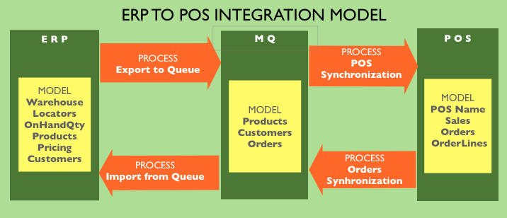 File:IntegrationModel.png