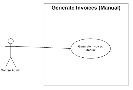 Adempiere Use Case Model(Quote To Invoice Module) - Adempiere