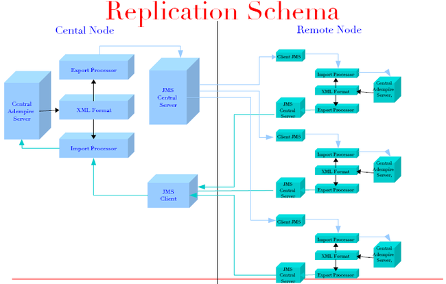 Replication Schema by Trifon