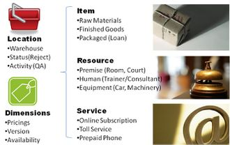 Concept of Products In ERP
