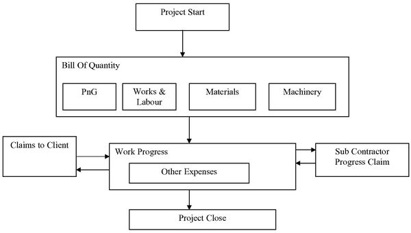Overall Construction Workflow