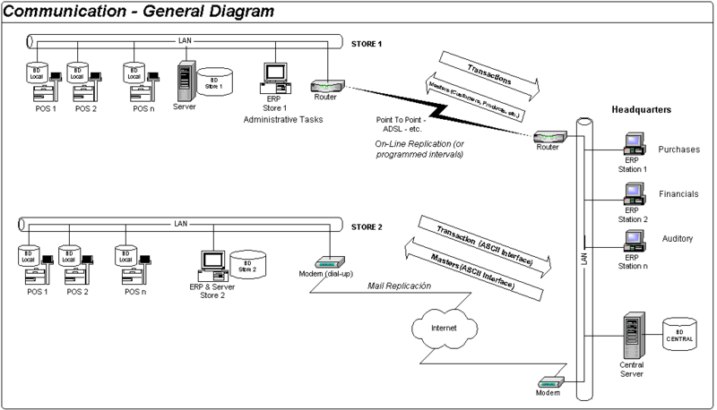 POS Comunication - General Diagram.png